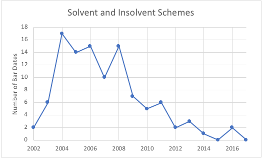 KCIC solvent and insolvent schemes 2002-2016 graph